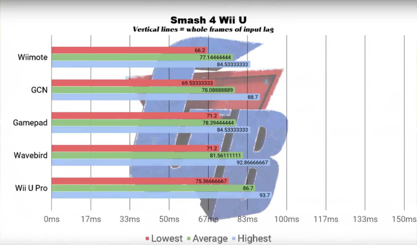 Ultimate Input Lag Tested  Credits to GigaBoots on Youtube