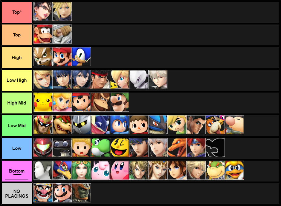 Tier List Switch Related Keywords & Suggestions - Tier List Switch