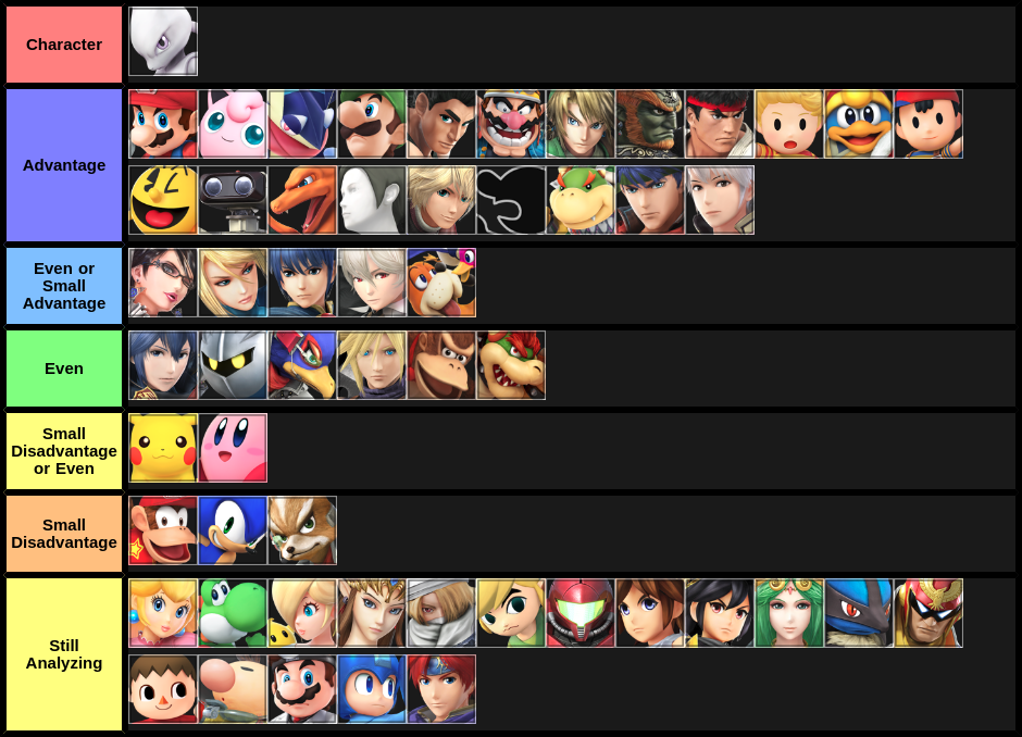 Mewtwo Match Up Chart by mthx - Version 0.1
