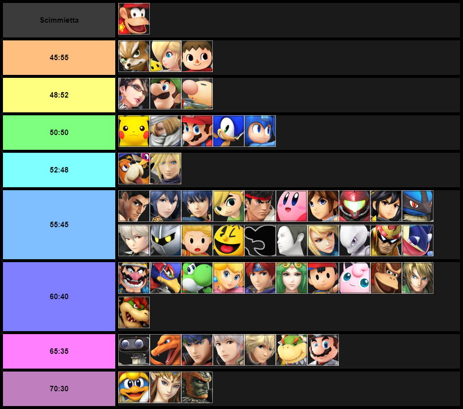 Spat MU chart of Diddy, 10/0/17