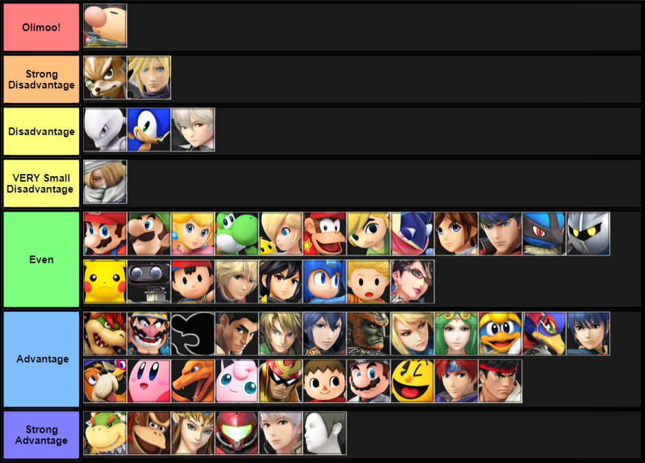 Haven New Jersey Olimar MU Chart