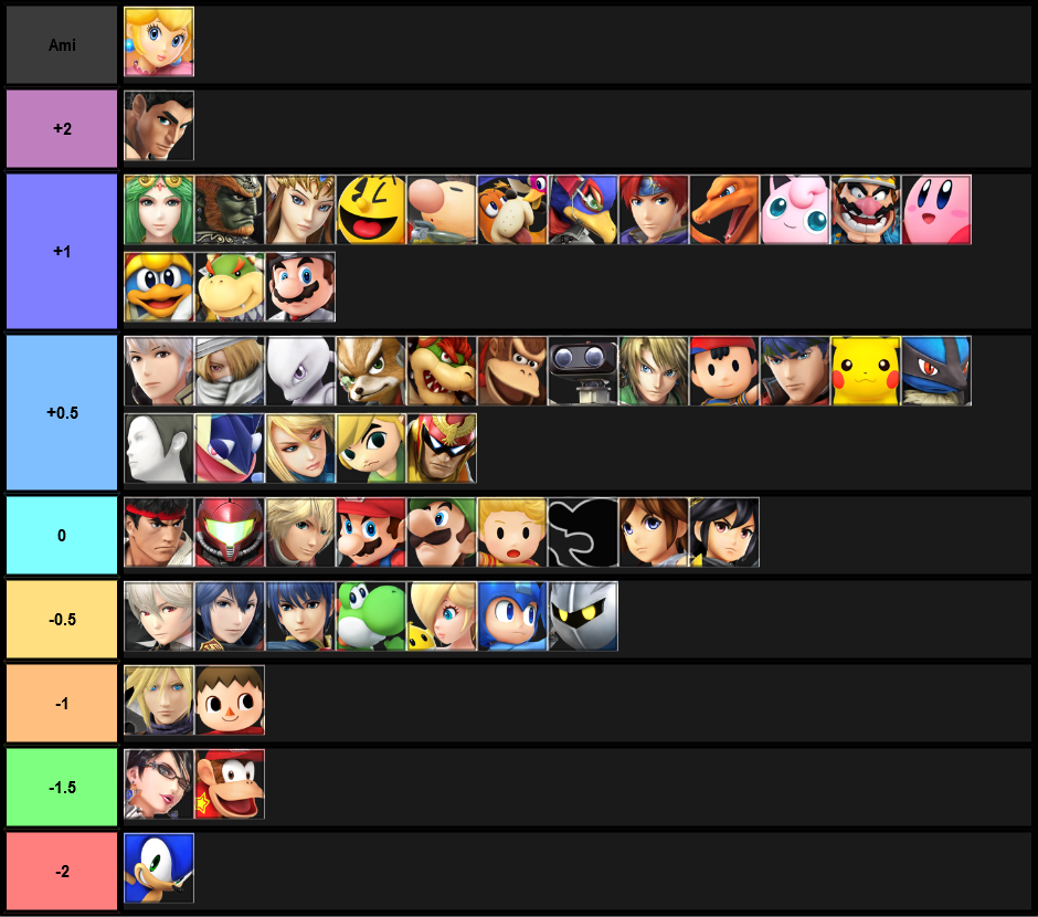 Twi Peach Matchup Chart October 2017