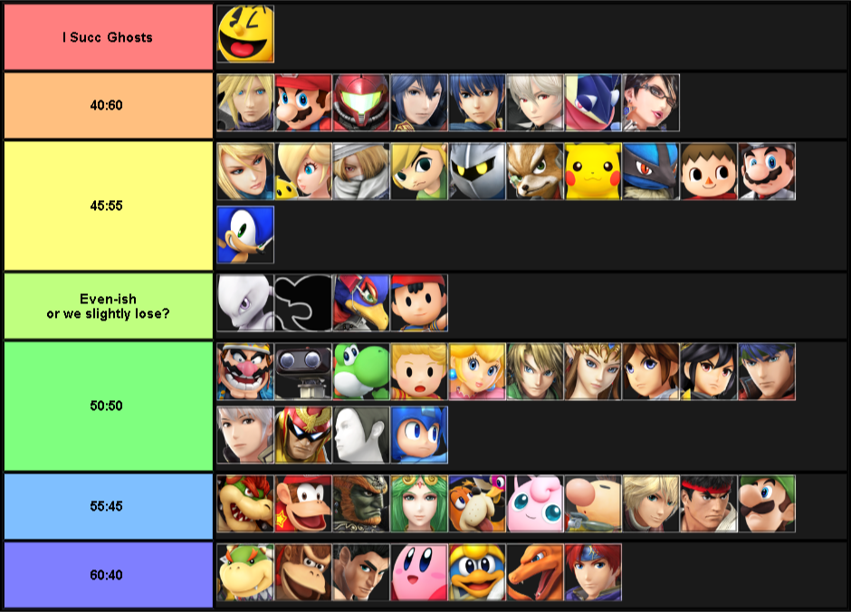 My REAL Pac-Man MU chart