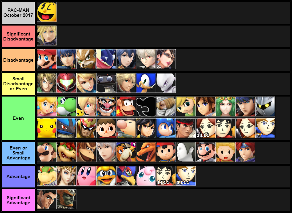 Pac-Man MU Chart October 2017