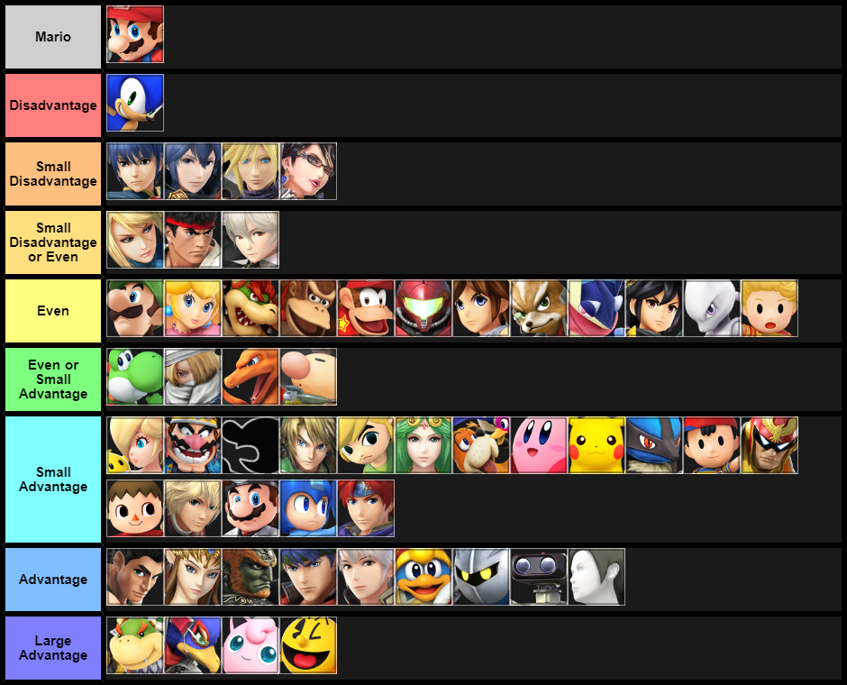 Mario Matchup Chart (October 2017)