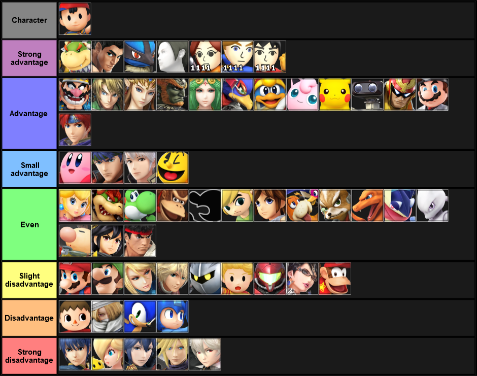 Ness Match Up Chart