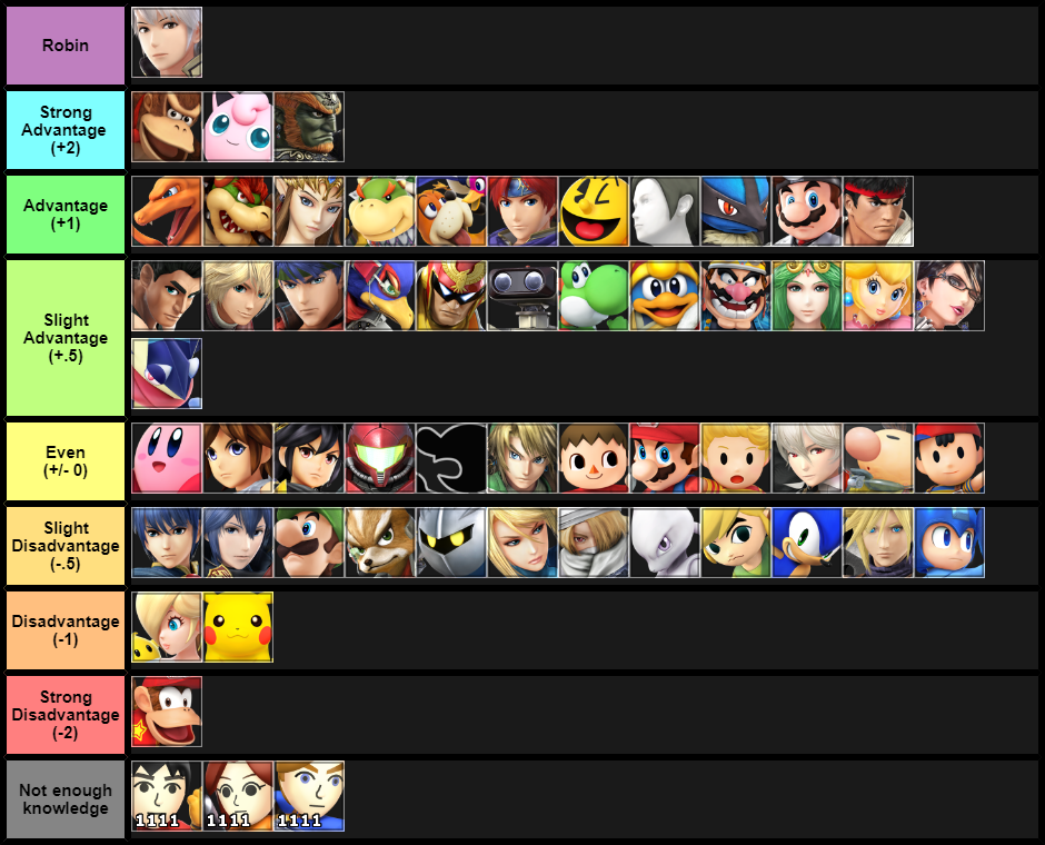 my matchup chart based on personal experience and knowledge