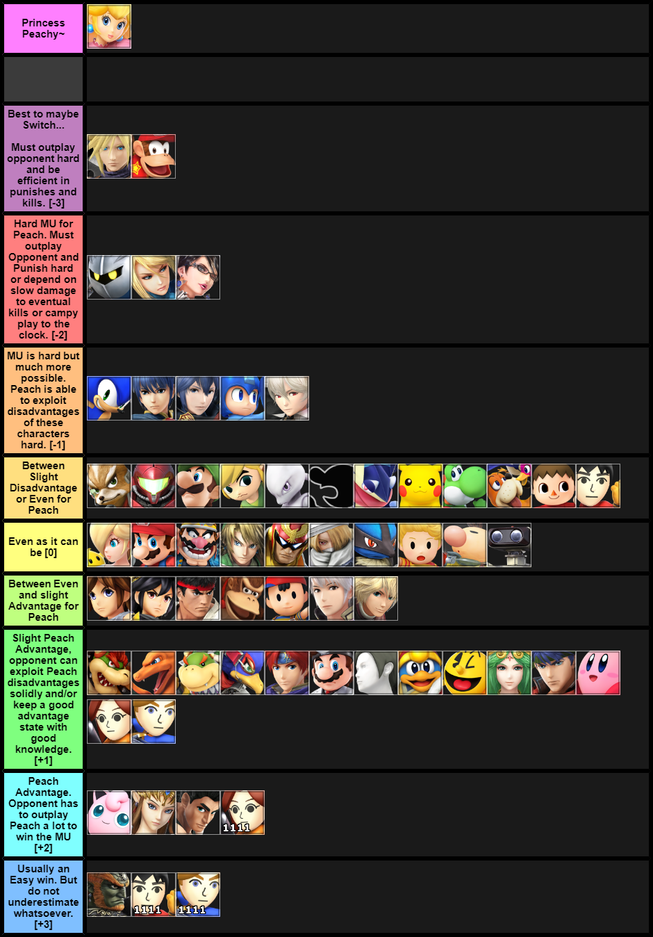 Crown Peach MU Chart [11/04/2017]