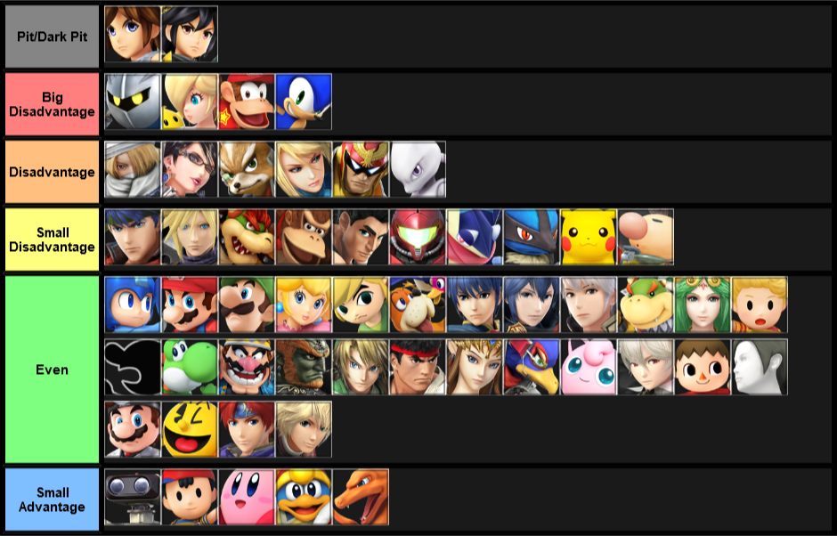 bottom 5 character