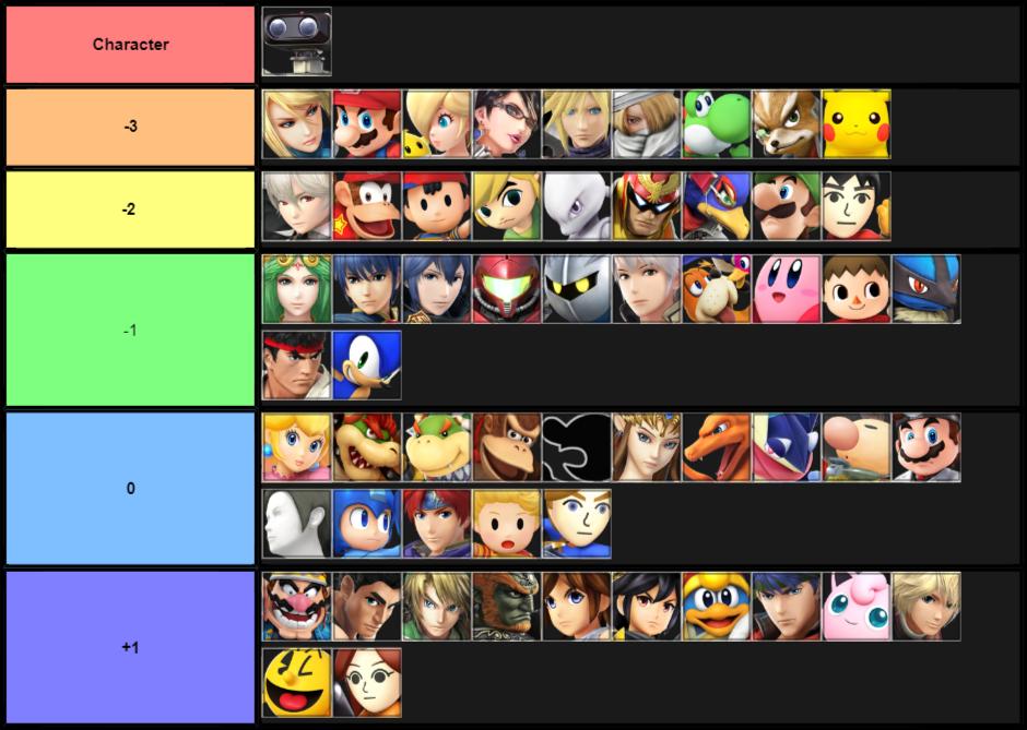 ROB Matchup Chart