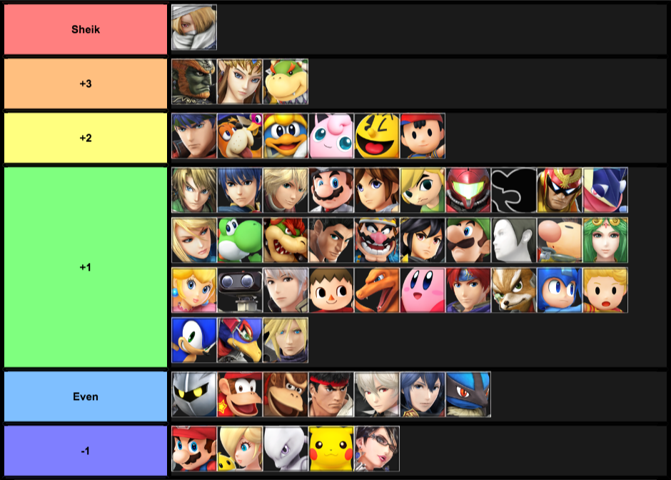 End of 2017 Sheik Tier List