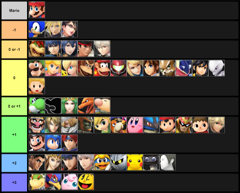 Mario Matchup Chart (January 2018)