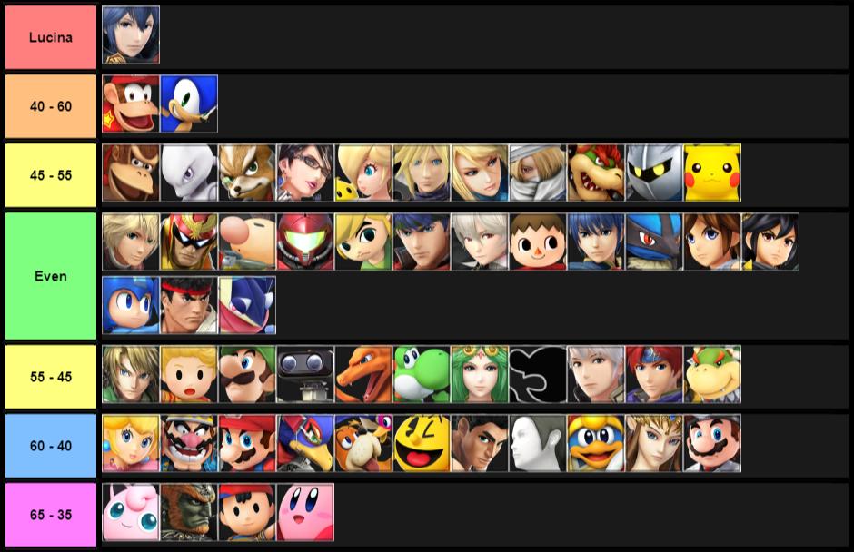 My Lucina matchup chart