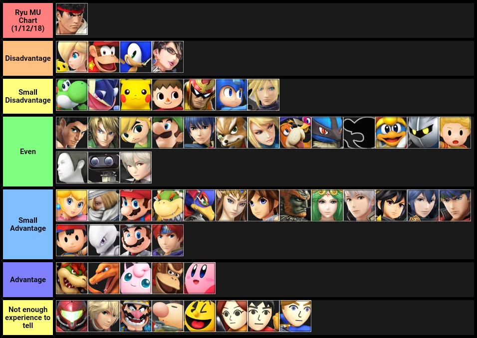 My Opinion on Ryu