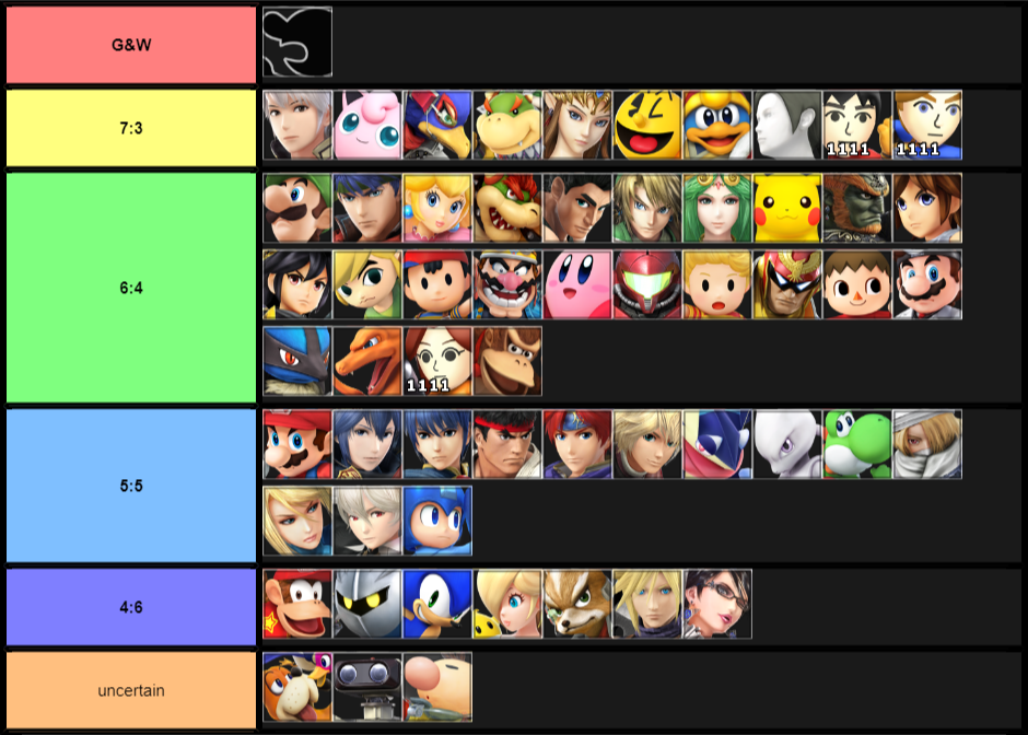 Top 20 character