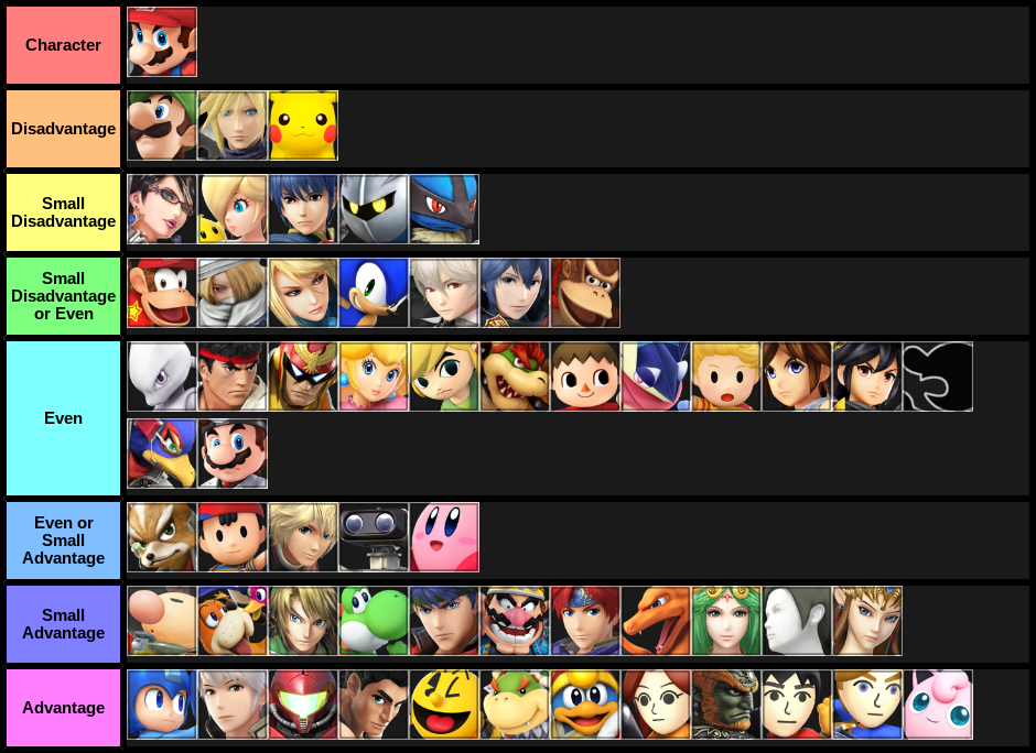 My Mario Matchup Tier based on my opinions