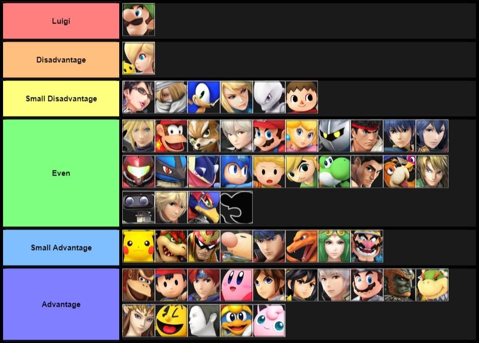 (Updated) Luigi MU Chart