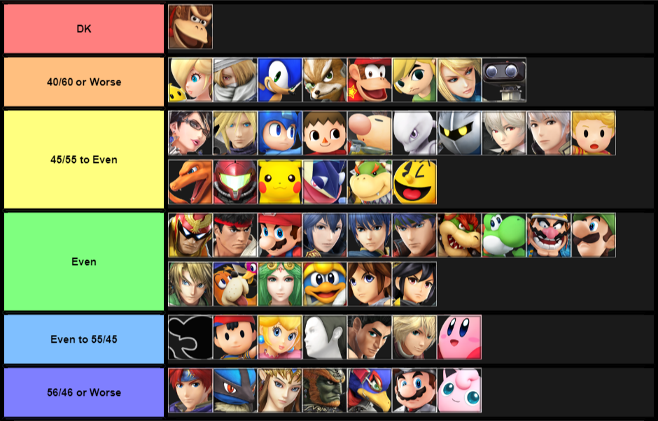 DK MU Chart, Tiers in order of hardest to easiest