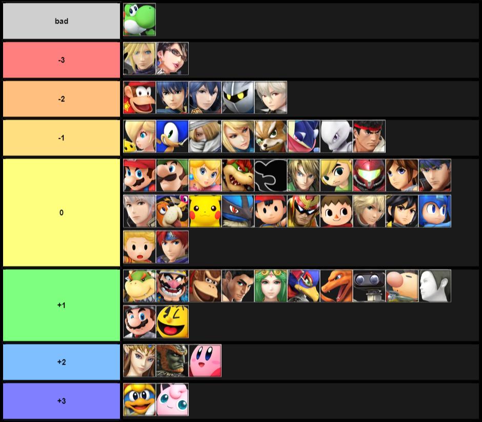Yoshi Matchup Chart (March 2018)