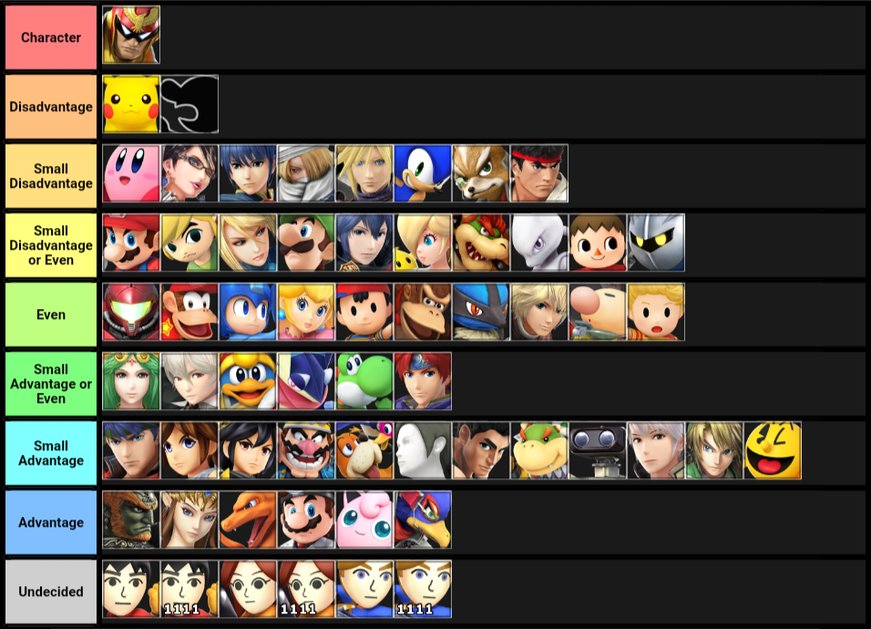 My First MU Chart for Captain Falcon