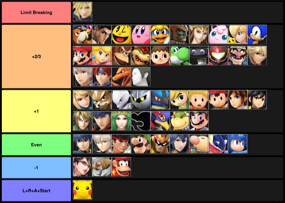 My 2018 Cloud Matchup Chart