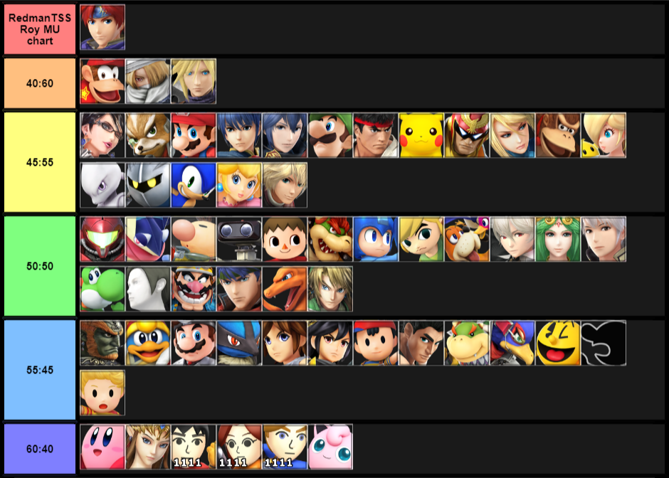 RedmanTSS Roy MU chart (just a quick one, I