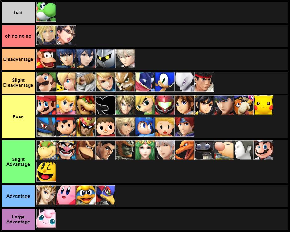 Final Yoshi Matchup Chart