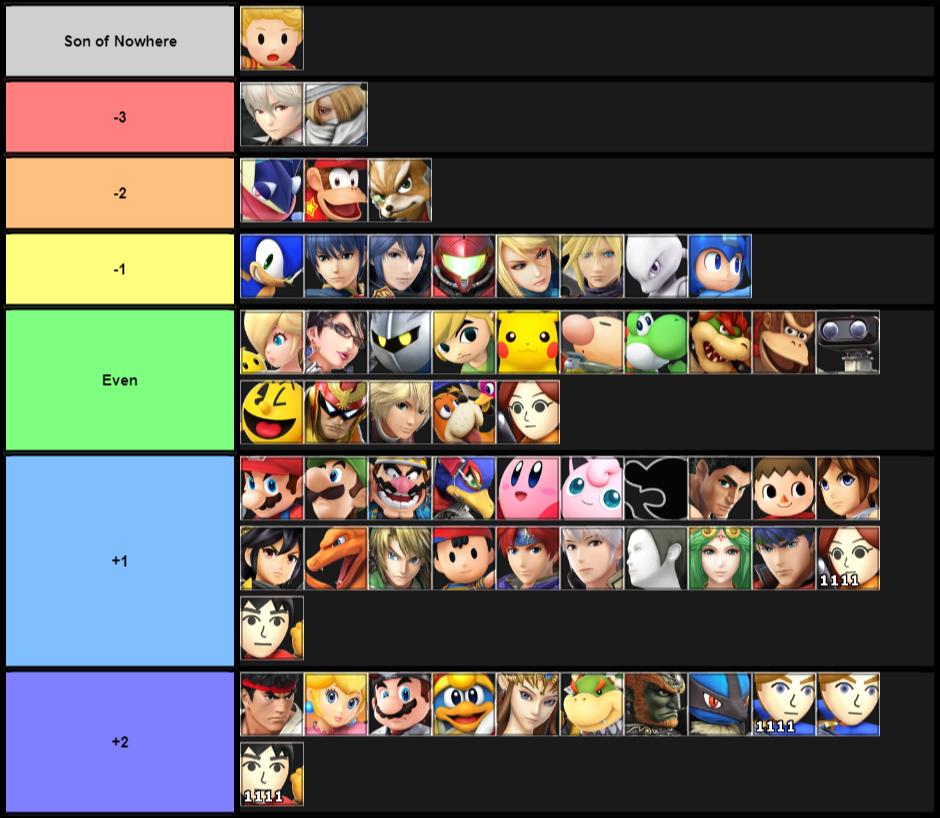 Updated Tier List