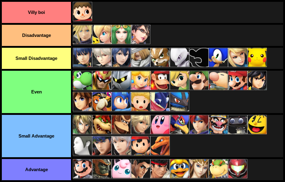 The biggest brain MU chart