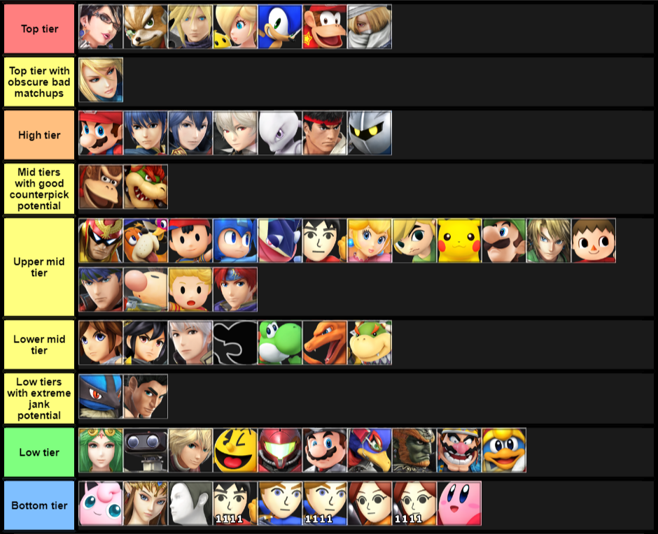 SSB Tier Lists - SSBWorld com