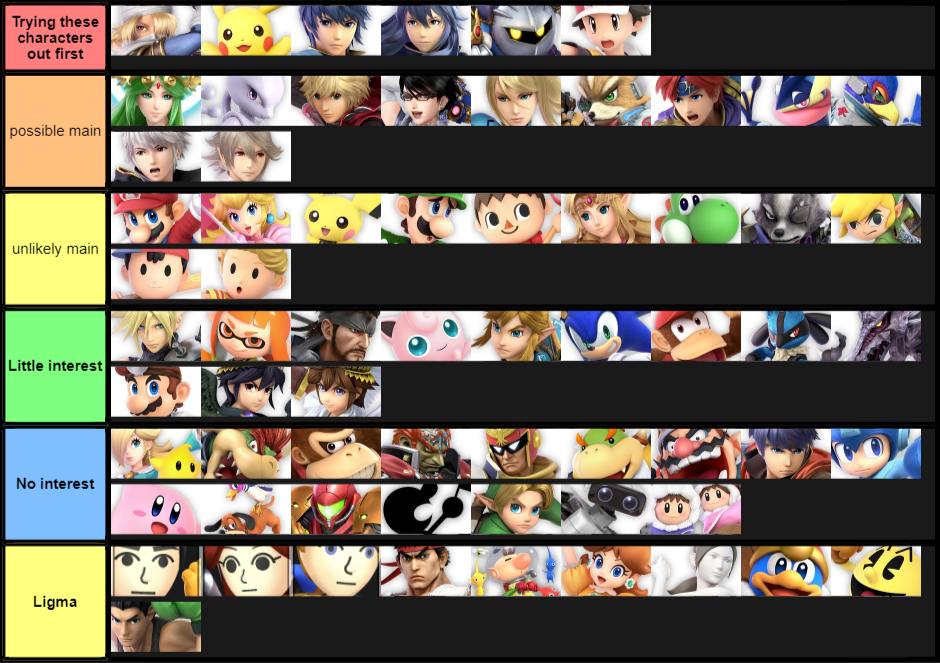 My interest in each character for smash ultimate