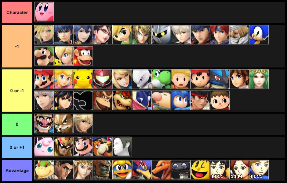 Kirby matchups 2018