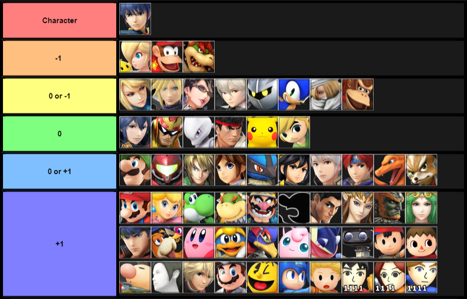 Marth matchups 2018