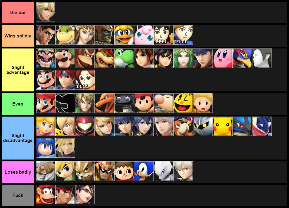 Final Shulk MU Chart (in my opinion)
