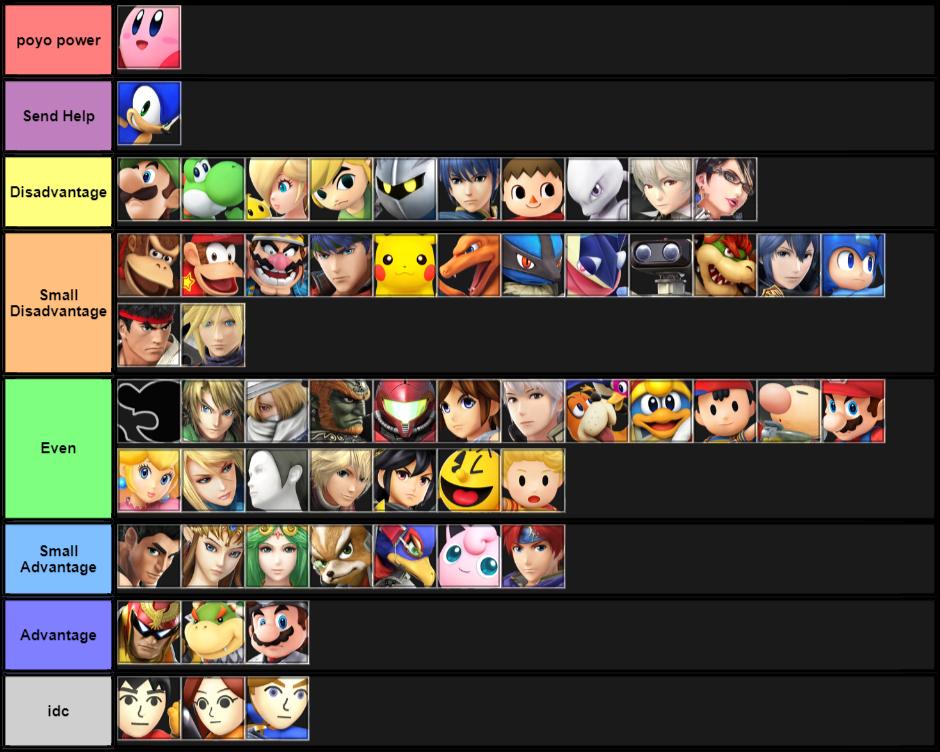 BasketballSKM Kirby Matchup Chart