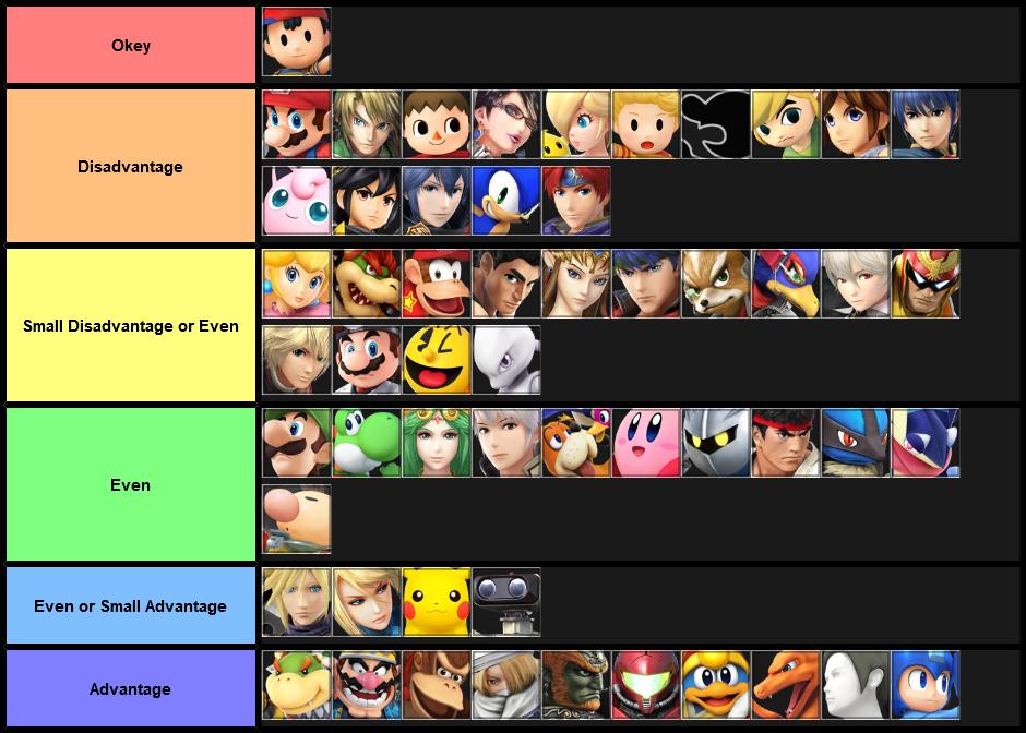 Ness Matchup Chart