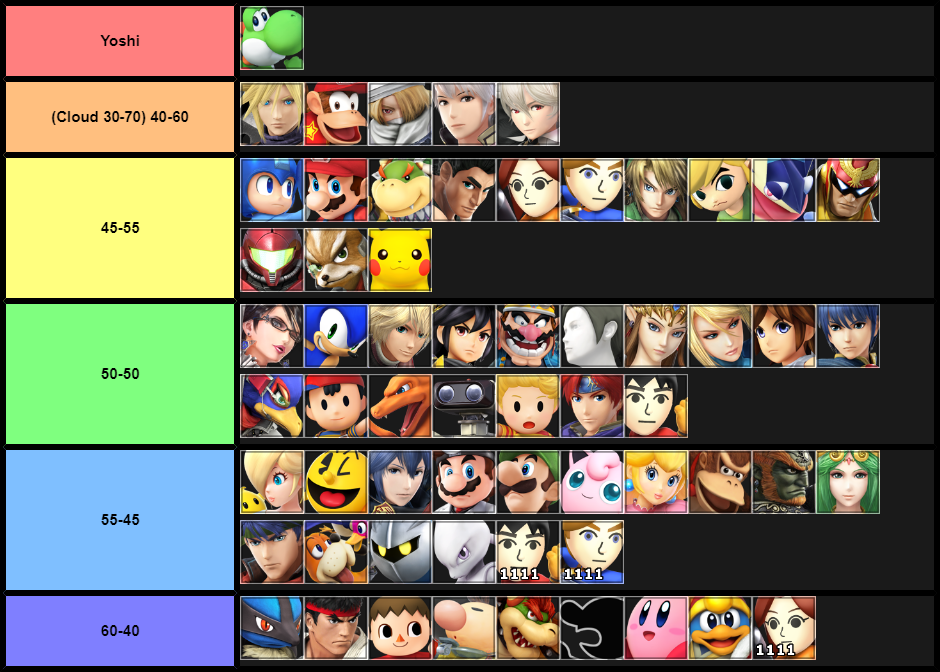 An end of smash 4 MU chart