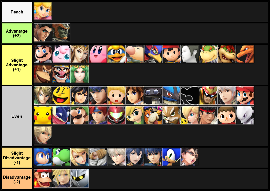 Final Matchup Chart According to