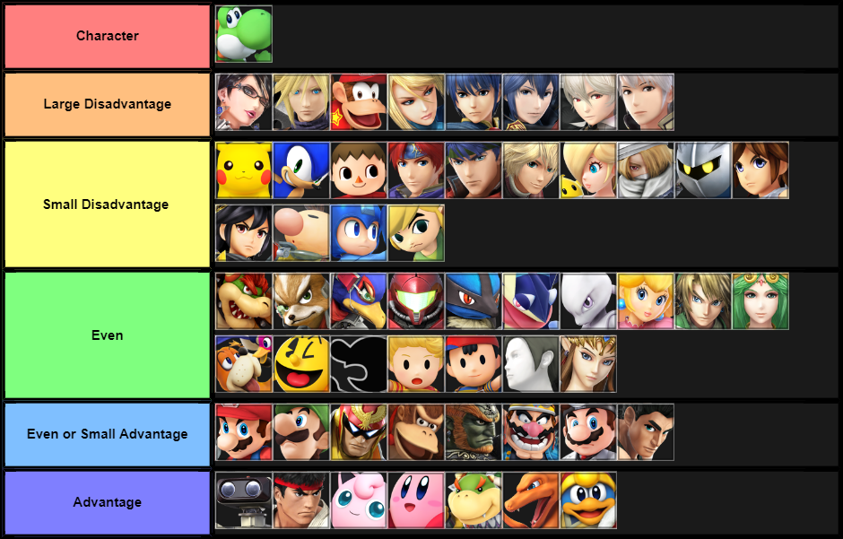 Yoshi Match-up Chart: (Opinion