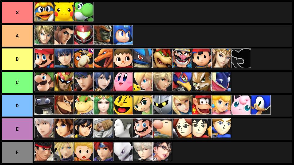 Lista de conhecimento sobre personagens