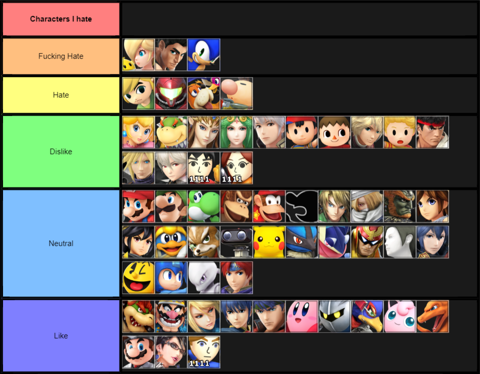 How I feel about each character