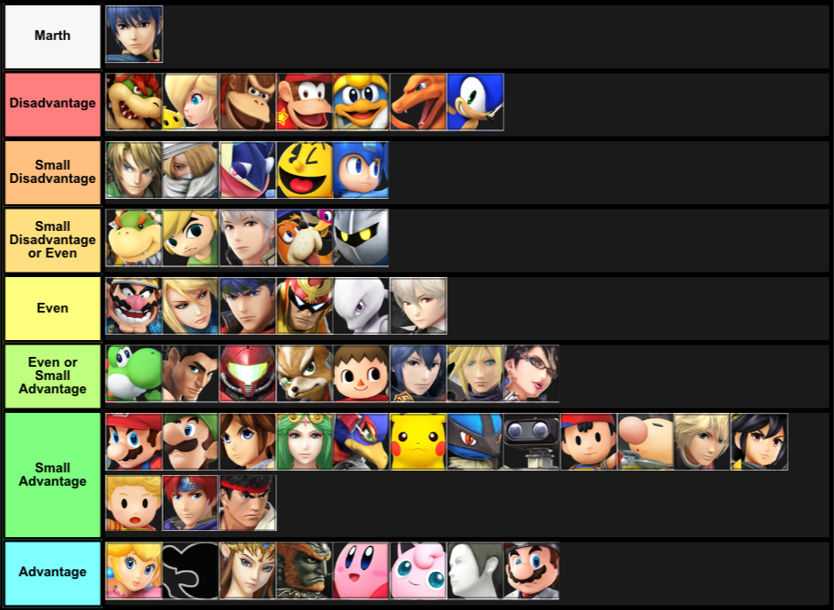 Super Smash Bros for Wii U - Matchup Chart: Marth