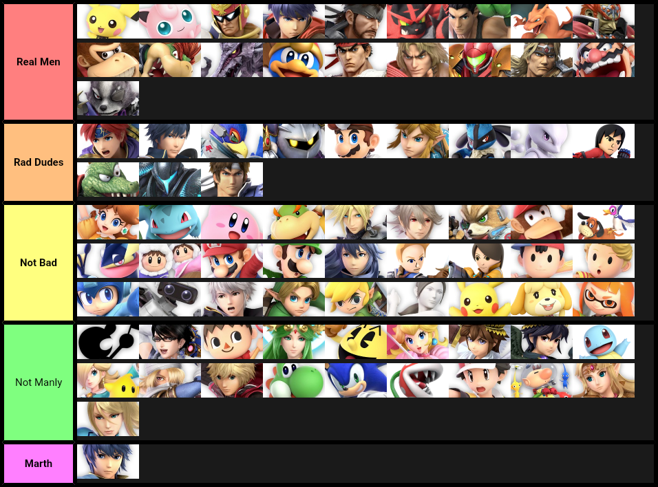 Tier List of Manliness