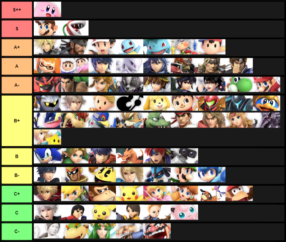 My Predicted Tier List (In Order)