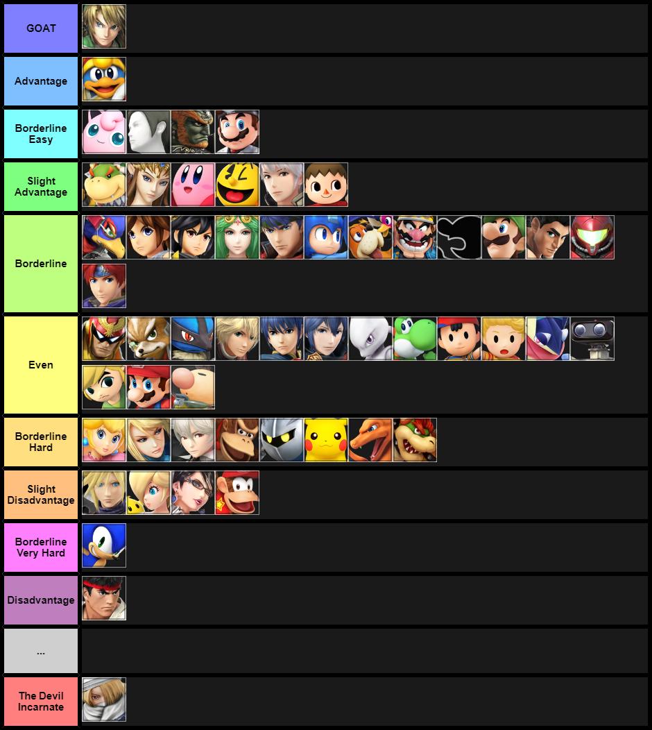 Final Smash 4 Link MU Chart (My Opinion)