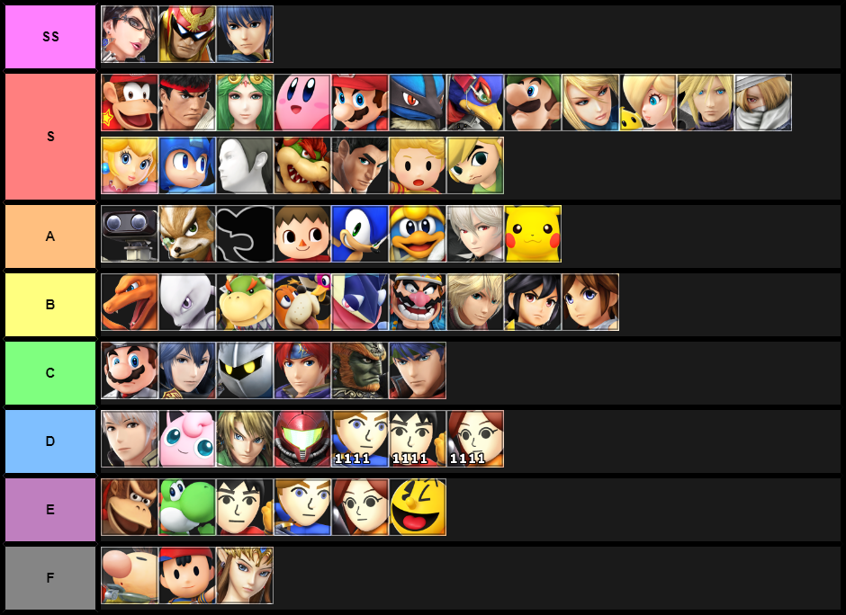 SSB4 tier list (My opinion)
