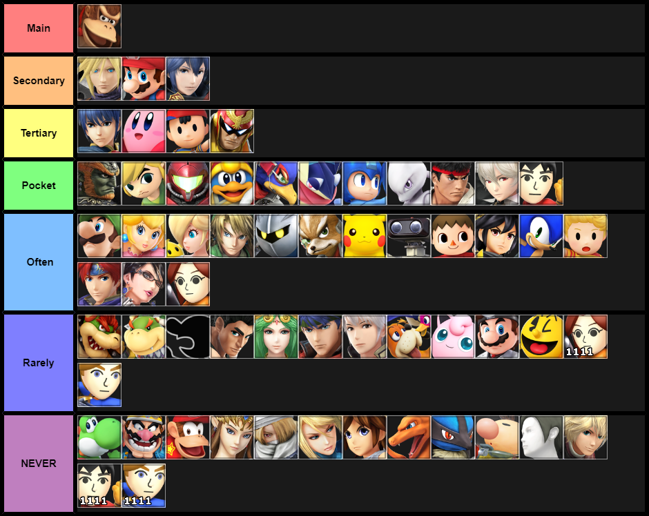 How Often I Play Each Character