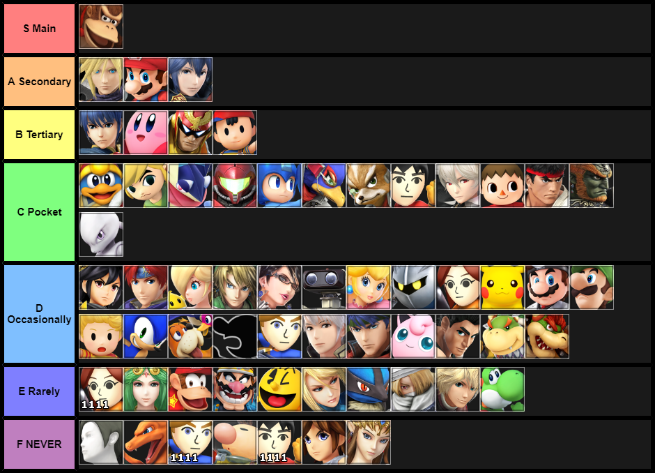 How Often I ACTUALLY Play Each Character