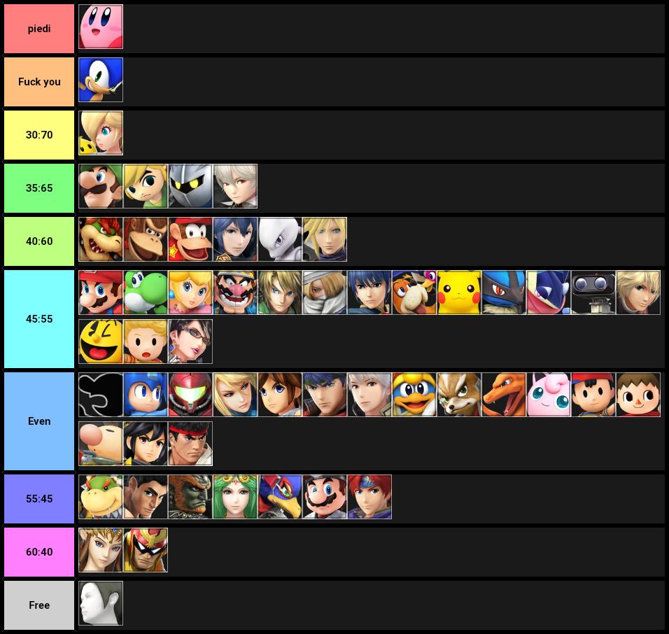 Kirby final mu chart