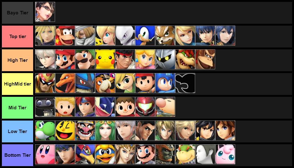Final S4 tier list
